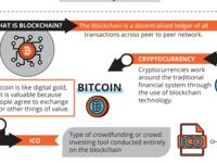 一图看懂区块链的工作原理、技术及用例
