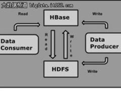 如何避免HBase写入过快引起的各种问题