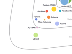 IDC发布:2018年全球企业级WLAN供应商评估