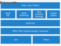 Spark及Spark Streaming核心原理及实践