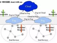 边缘计算雾计算对CDN提供商来说意味着什么?