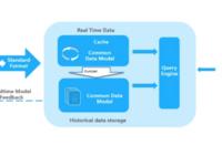实践:大数据平台1.0总结和2.0演化路线
