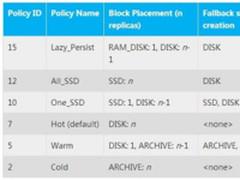 大数据存储平台之异构存储实践深度解读