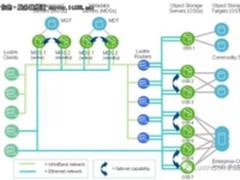 高性能计算知识:深度解析Lustre体系结构