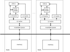 技术分享:Linux多核并行编程关键技术