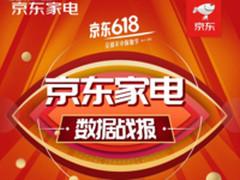 爱美不分男女 京东618个护美容家电销售激增
