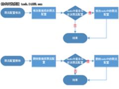 如何用redis进行分布式集群系统的限流设计