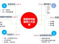 某知名零售企业ERP系统的性能优化过程