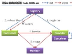 一文教你如何简单入门分布式框架Dubbo