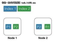 从Elasticsearch来看分布式系统架构设计