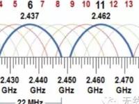 无线网络规划设计和部署维护之误区与实践四