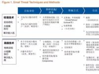 你的邮件安全吗? 电子邮件威胁与防御剖析