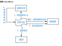 分布式之数据库和缓存双写一致性方案(二)