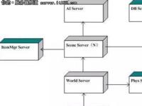 游戏服务器开发的基本体系与开发的一些建议
