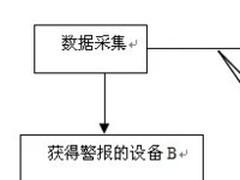 软件体系架构在工作中的总结:系统架构风格