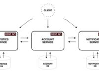 详解Spring Cloud和Docker的微服务架构