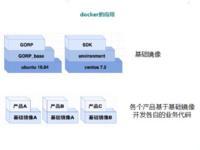 实践:传统分布式架构如何进行容器化升级