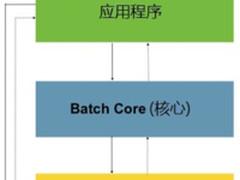 一文轻松搞定批处理框架 Spring Batch
