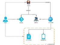 中小团队基于Docker的DevOps的实践分享