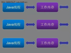 一篇文章看懂Java并发和线程安全(一)