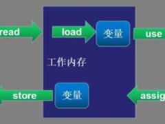 一篇文章看懂Java并发和线程安全(二)