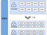 【干货】DDM实践:数据库秒级平滑扩容方案