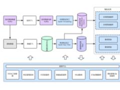机器学习实践心得:数据平台设计与搭建