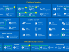 亚马逊、微软和谷歌玩云战:先机很重要!