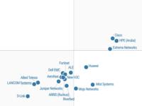 Gatner发布:有线和无线LAN基础设施魔力象限