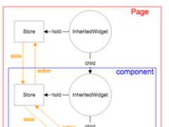 闲鱼专家详解:Flutter React编程范式实践