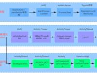 爱奇艺Android客户端启动优化与分析!