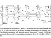 CNN论文研读之AlexNet及Tensorflow实现