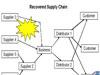 供应链风险管理最佳实践及业务连续性