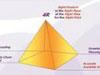 基于供应链管理的管理信息集成SCM模式